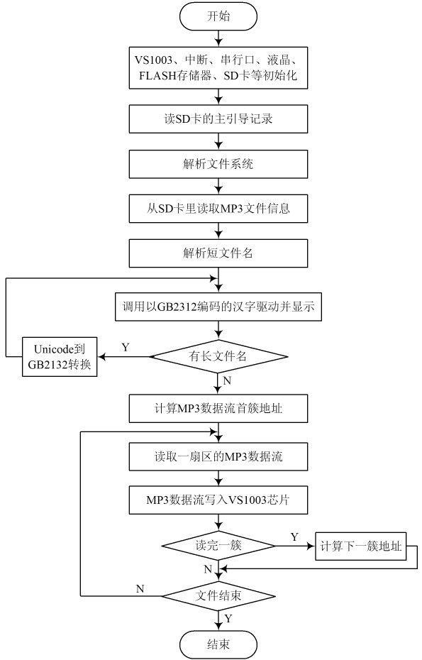dac和耳机驱动电路,实现mp3歌曲的播放功能,软件系统流程图如图3所示.