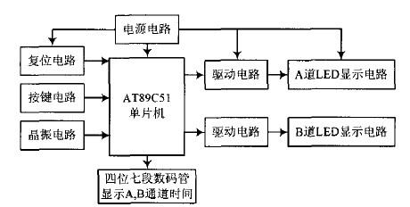 图1 系统硬件结构框图