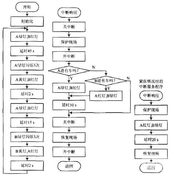 数码管显示流程图数码管显示框图单片机数码管流程图